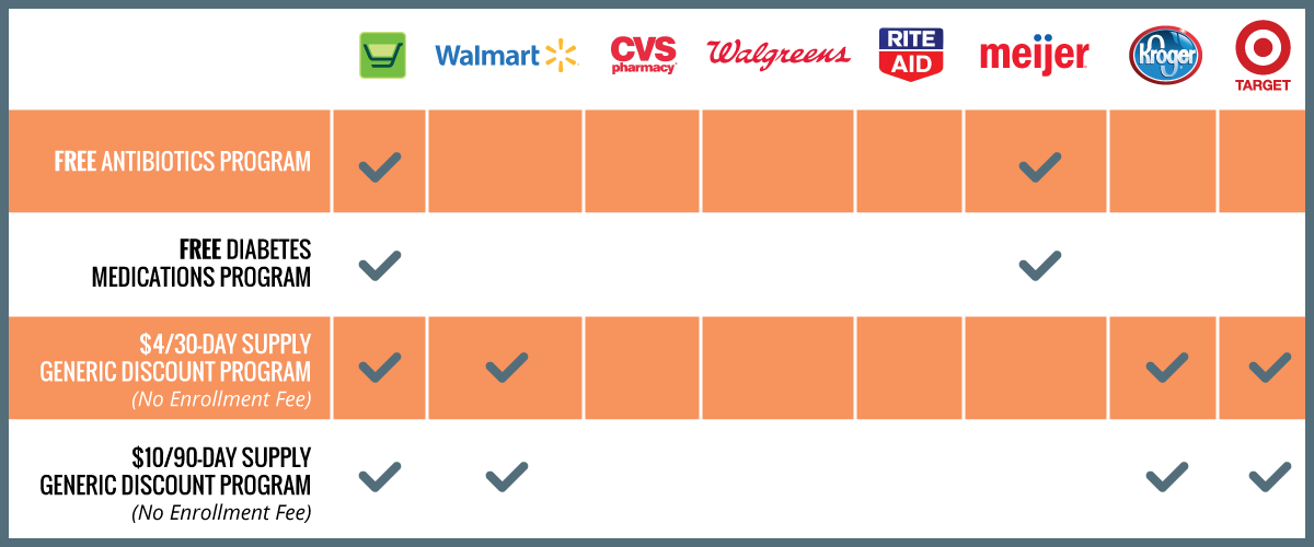 Chart displaying how our free and discount medication program outperforms the competition, including Walmart, CVS, Walgreens, RiteAid, Meijer, Kroger and Target.